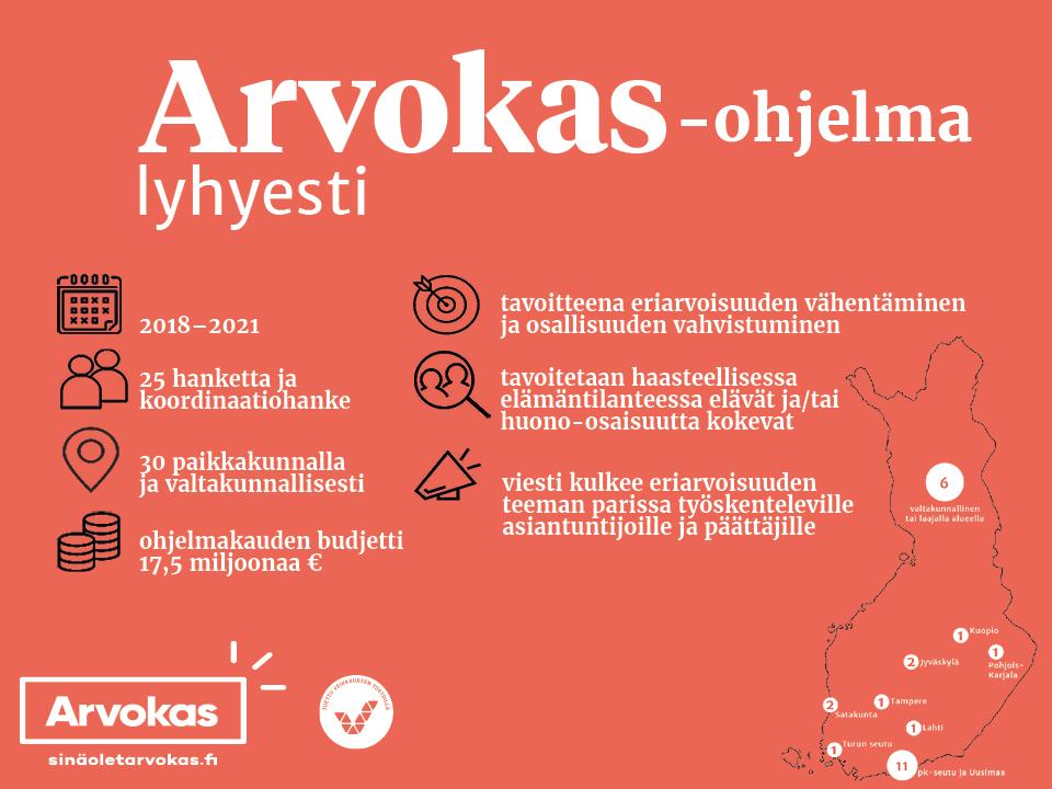 Infograafi, joka kertoo lyhyesti Arvokas-ohjelman pääfaktat, kuten sen, että ohjelmakauden budjetti on 17,5 miljoonaa euroa ja että toimimme 30 paikkakunnalla ja valtakunnallisesti.