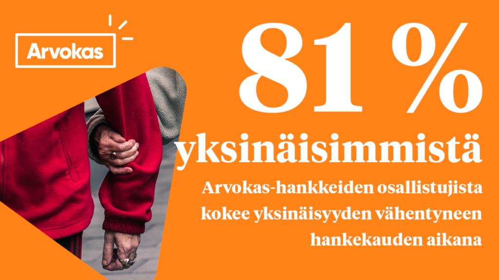 81 prosenttia yksinäisimmistä Arvokas-hankkeiden osallistujista kokee yksinäisyyden vähentyneen hankekauden aikana.